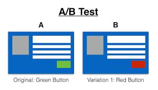 AB testen